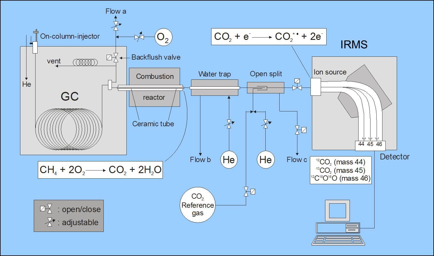 Organische Umweltanalytik